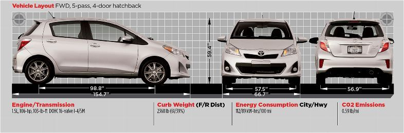 Toyotayarisdimensions